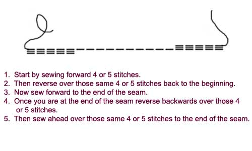 definition of backstitching
